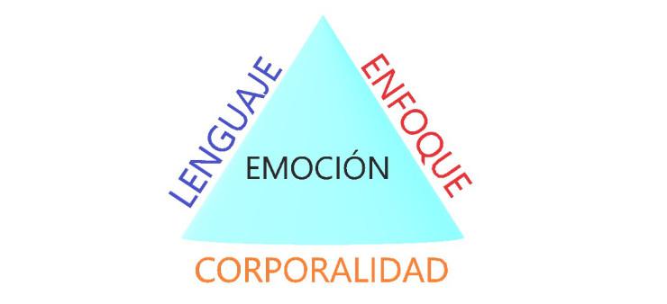 Entender y transmutar emociones